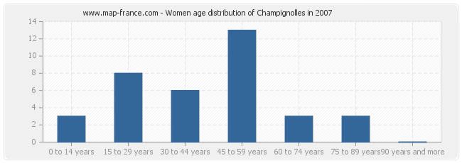 Women age distribution of Champignolles in 2007