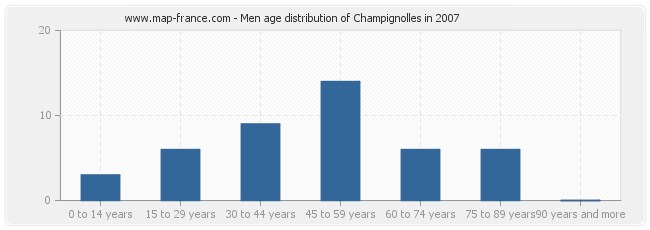 Men age distribution of Champignolles in 2007
