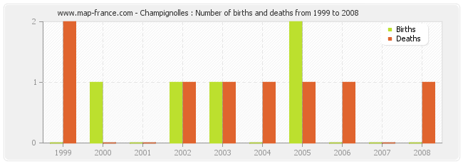 Champignolles : Number of births and deaths from 1999 to 2008