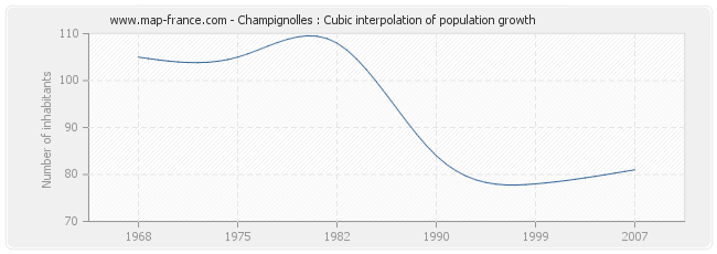 Champignolles : Cubic interpolation of population growth