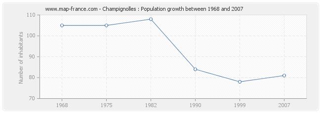 Population Champignolles