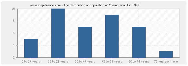 Age distribution of population of Champrenault in 1999