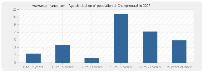 Age distribution of population of Champrenault in 2007