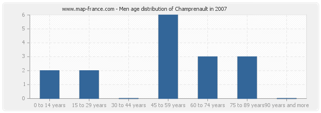 Men age distribution of Champrenault in 2007