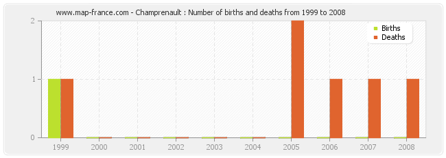 Champrenault : Number of births and deaths from 1999 to 2008