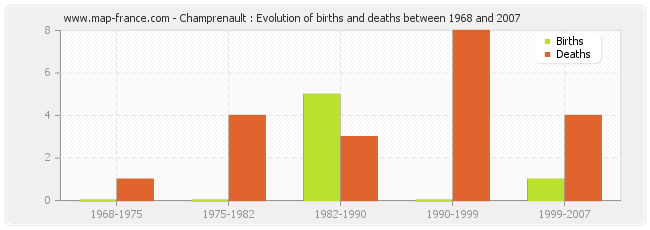 Champrenault : Evolution of births and deaths between 1968 and 2007