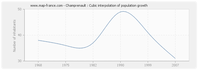 Champrenault : Cubic interpolation of population growth