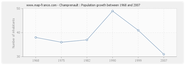 Population Champrenault