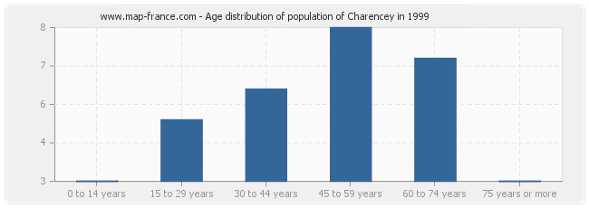 Age distribution of population of Charencey in 1999