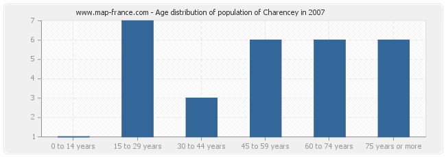 Age distribution of population of Charencey in 2007