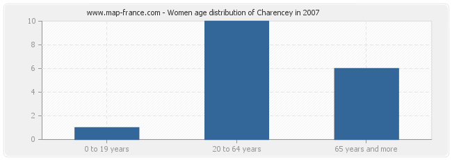 Women age distribution of Charencey in 2007