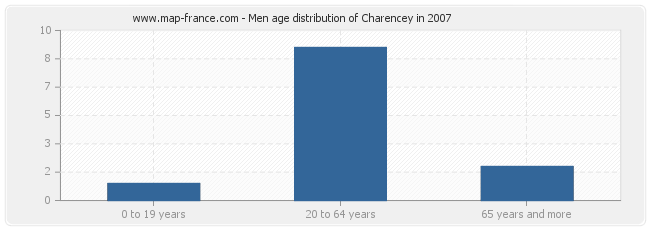 Men age distribution of Charencey in 2007