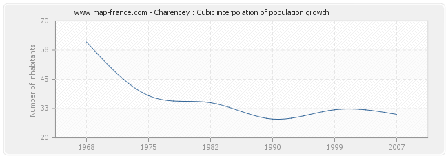 Charencey : Cubic interpolation of population growth