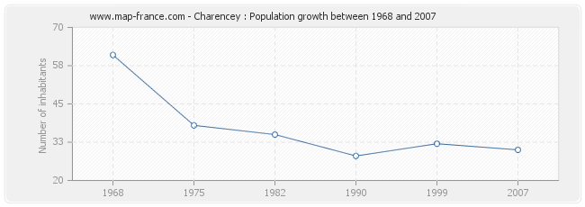 Population Charencey