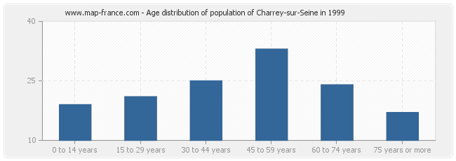Age distribution of population of Charrey-sur-Seine in 1999