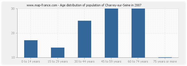 Age distribution of population of Charrey-sur-Seine in 2007