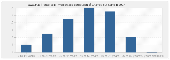Women age distribution of Charrey-sur-Seine in 2007