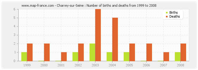 Charrey-sur-Seine : Number of births and deaths from 1999 to 2008