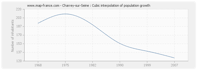 Charrey-sur-Seine : Cubic interpolation of population growth