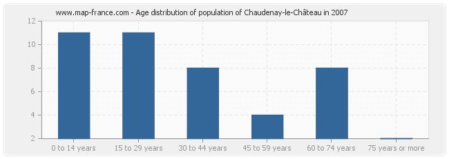 Age distribution of population of Chaudenay-le-Château in 2007