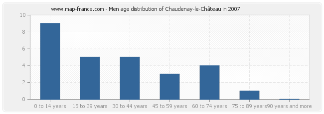 Men age distribution of Chaudenay-le-Château in 2007