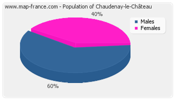Sex distribution of population of Chaudenay-le-Château in 2007