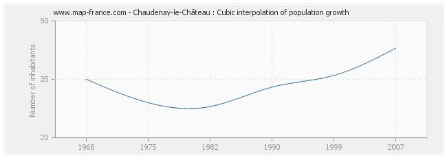Chaudenay-le-Château : Cubic interpolation of population growth