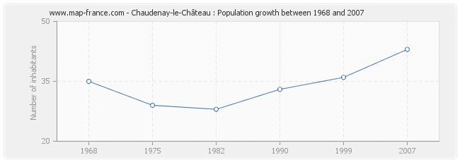 Population Chaudenay-le-Château