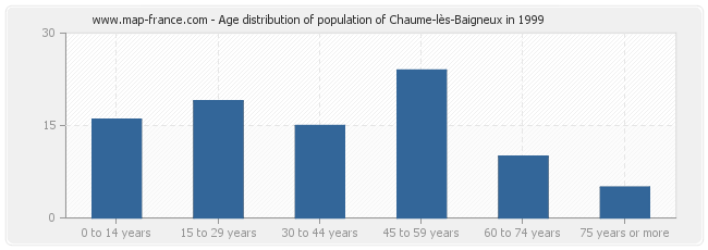 Age distribution of population of Chaume-lès-Baigneux in 1999