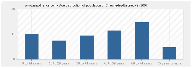 Age distribution of population of Chaume-lès-Baigneux in 2007