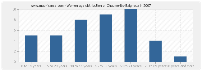Women age distribution of Chaume-lès-Baigneux in 2007