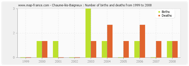 Chaume-lès-Baigneux : Number of births and deaths from 1999 to 2008