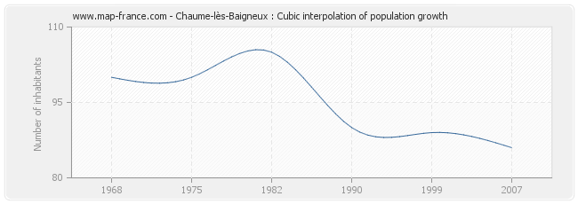 Chaume-lès-Baigneux : Cubic interpolation of population growth