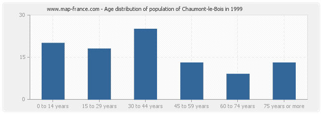 Age distribution of population of Chaumont-le-Bois in 1999