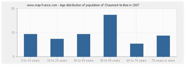 Age distribution of population of Chaumont-le-Bois in 2007