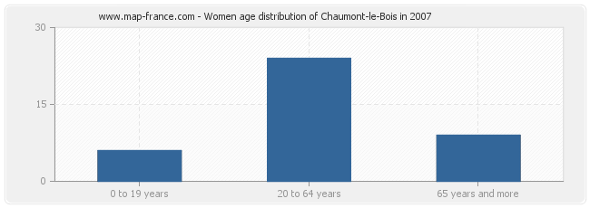 Women age distribution of Chaumont-le-Bois in 2007