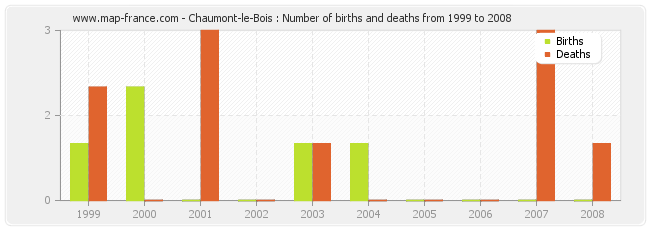 Chaumont-le-Bois : Number of births and deaths from 1999 to 2008