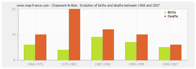 Chaumont-le-Bois : Evolution of births and deaths between 1968 and 2007