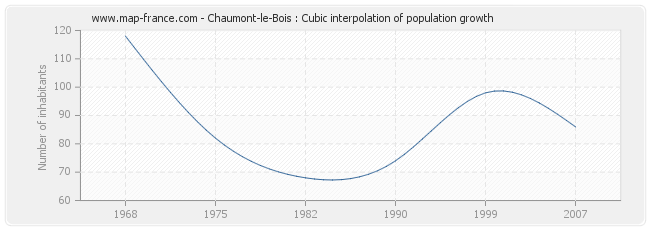 Chaumont-le-Bois : Cubic interpolation of population growth