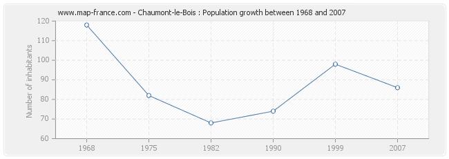 Population Chaumont-le-Bois