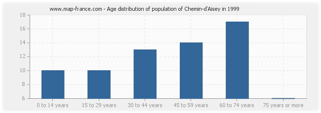 Age distribution of population of Chemin-d'Aisey in 1999