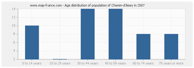 Age distribution of population of Chemin-d'Aisey in 2007