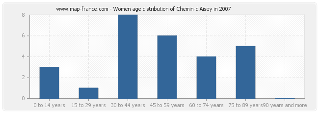 Women age distribution of Chemin-d'Aisey in 2007