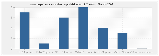 Men age distribution of Chemin-d'Aisey in 2007