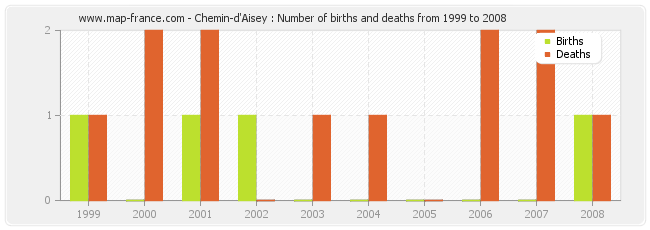 Chemin-d'Aisey : Number of births and deaths from 1999 to 2008