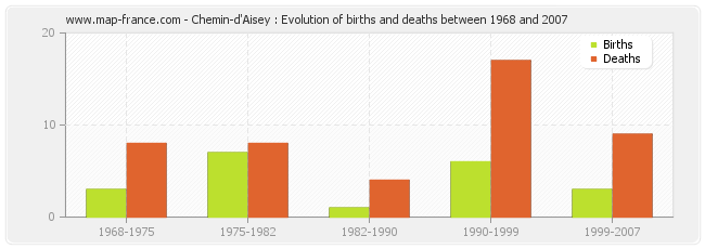 Chemin-d'Aisey : Evolution of births and deaths between 1968 and 2007
