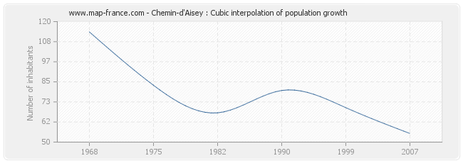 Chemin-d'Aisey : Cubic interpolation of population growth