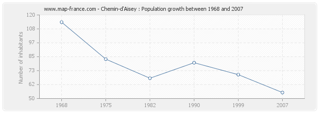 Population Chemin-d'Aisey