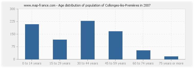 Age distribution of population of Collonges-lès-Premières in 2007