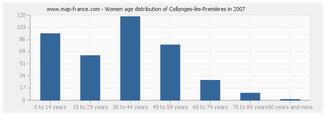 Women age distribution of Collonges-lès-Premières in 2007
